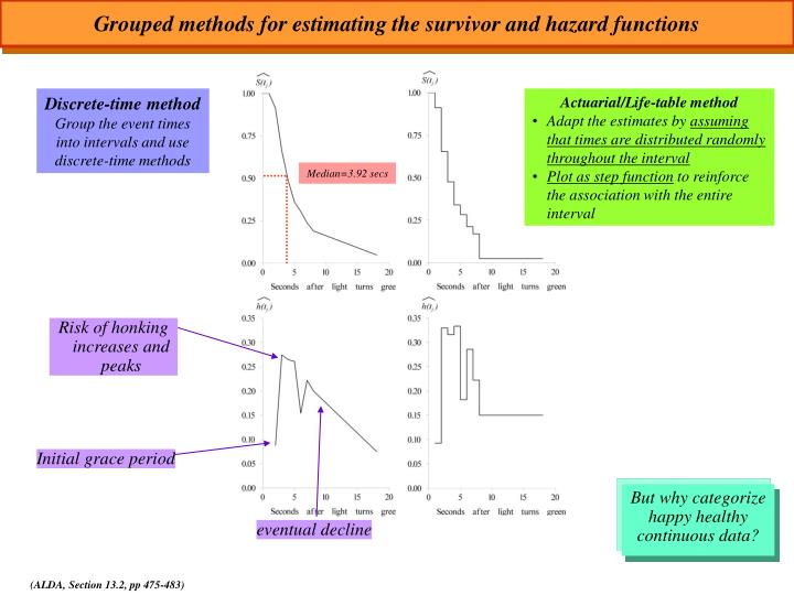 Grouped methods for estimating the survivor and hazard functions
