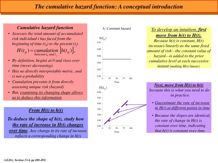 The cumulative hazard function: A conceptual introduction