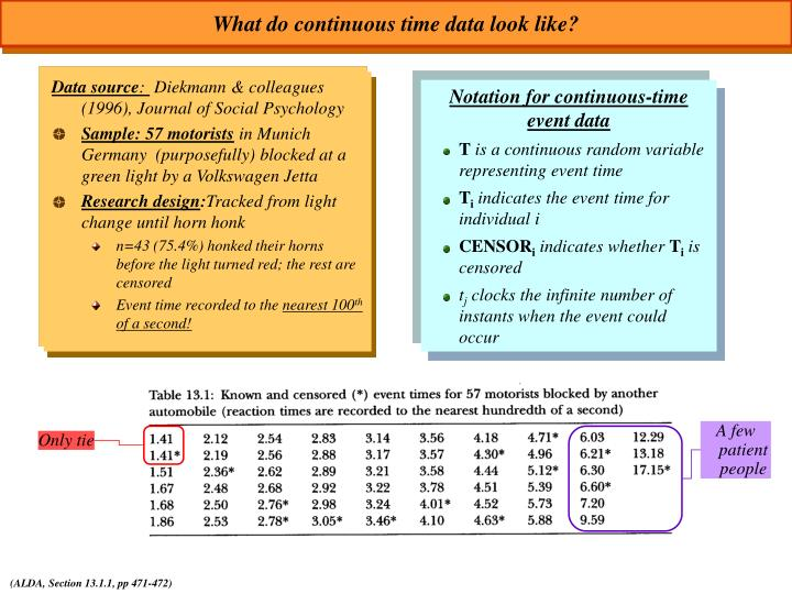 What do continuous time data look like?
