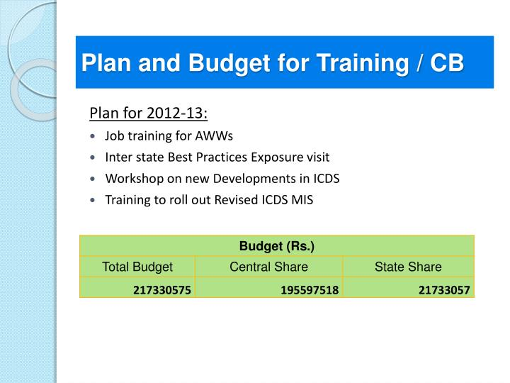 Plan and Budget for Training / CB
