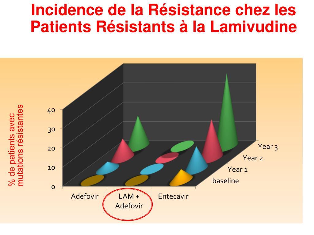 Incidence de la Résistance chez les Patients Résistants à la