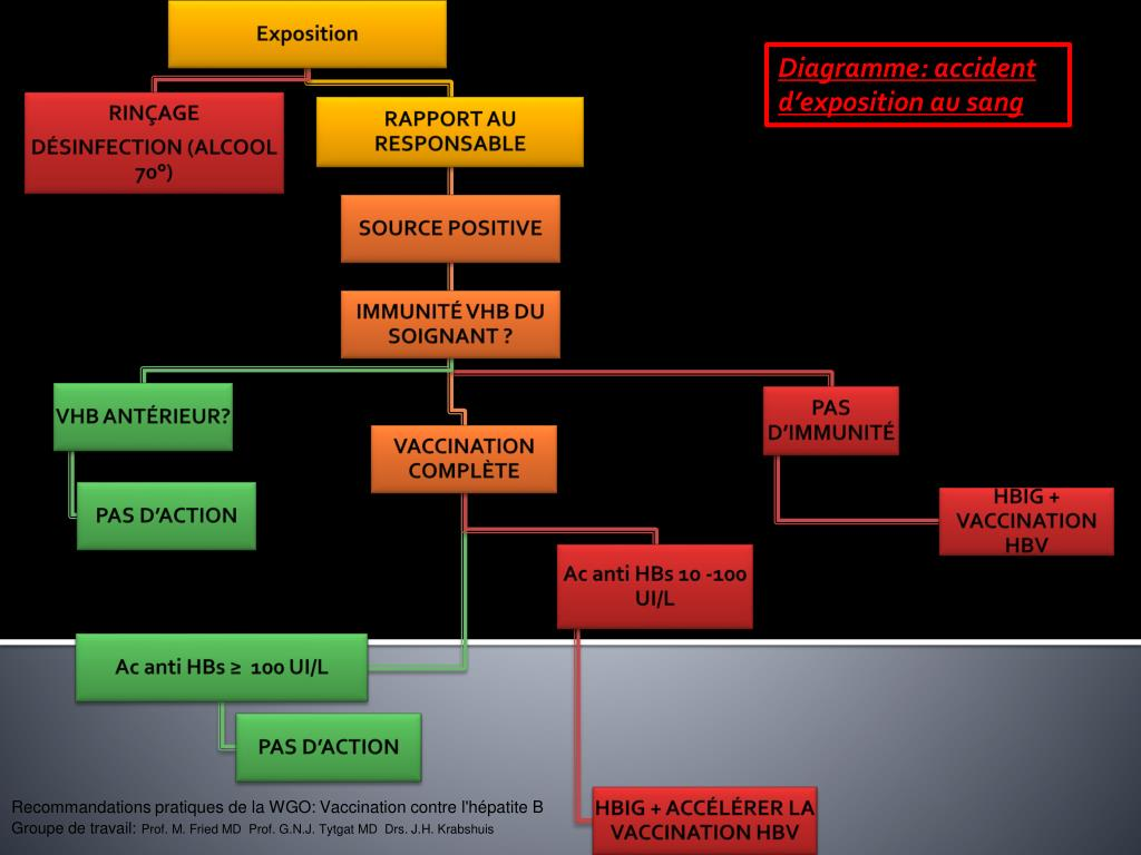 Diagramme: accident d'exposition au sang