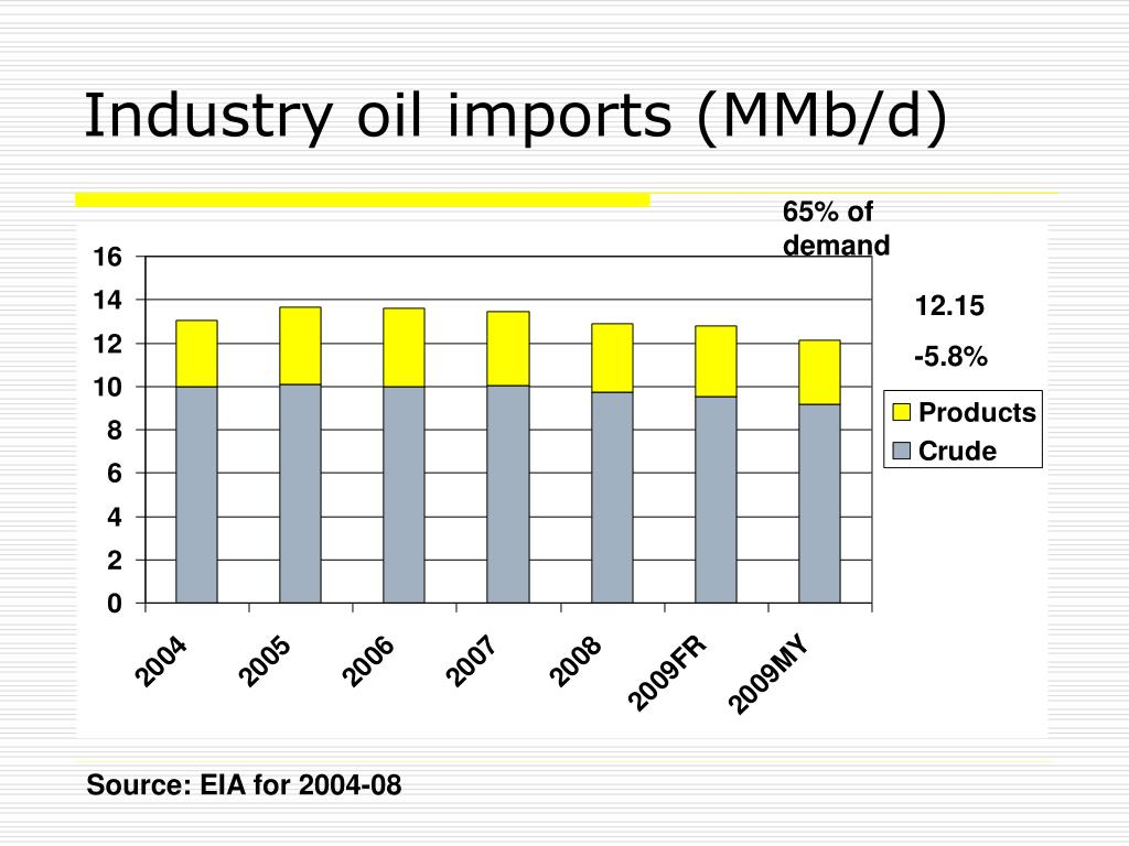 Industry oil imports (MMb/d)