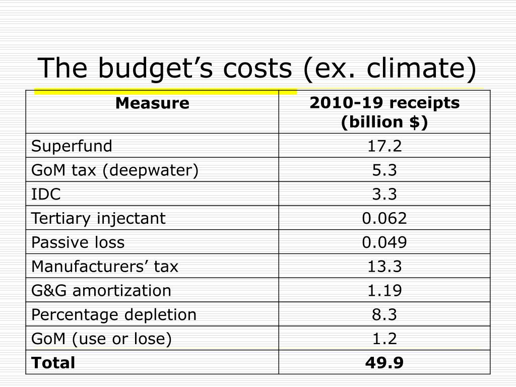 The budget's costs (ex. climate)