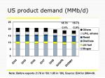 us product demand mmb d