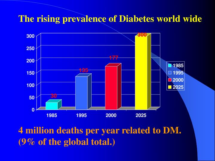 The rising prevalence of Diabetes world wide