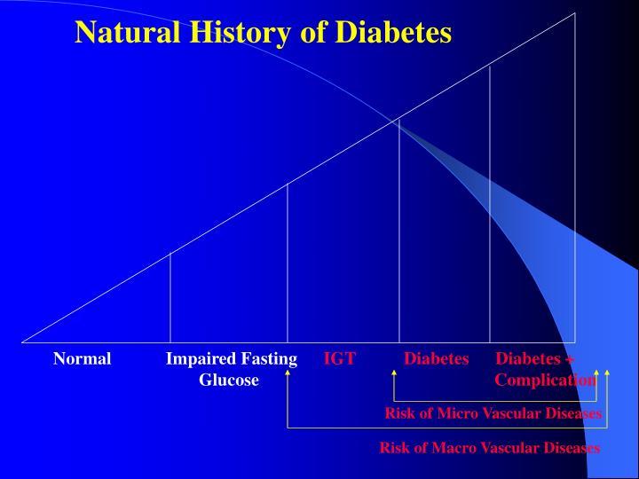 Natural History of Diabetes