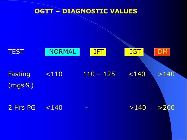 OGTT – DIAGNOSTIC VALUES