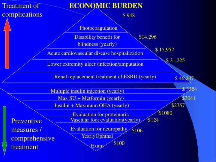 Treatment of complications