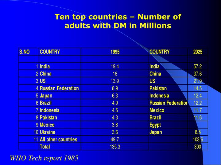 Ten top countries – Number of adults with DM in Millions