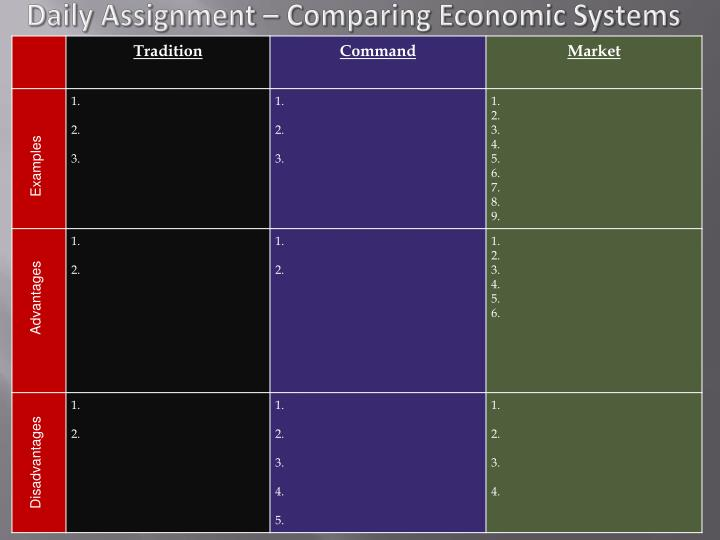 Daily Assignment – Comparing Economic Systems