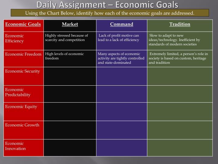 Daily Assignment – Economic Goals