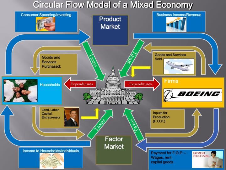Circular Flow Model of a Mixed Economy