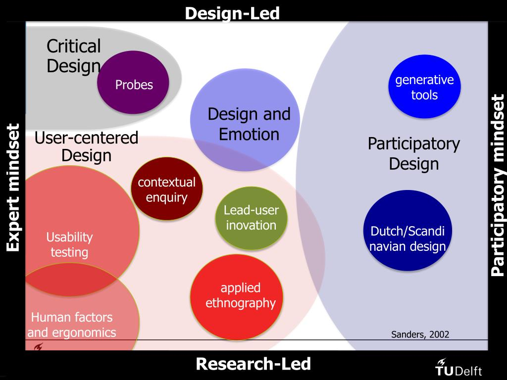 Design-Led