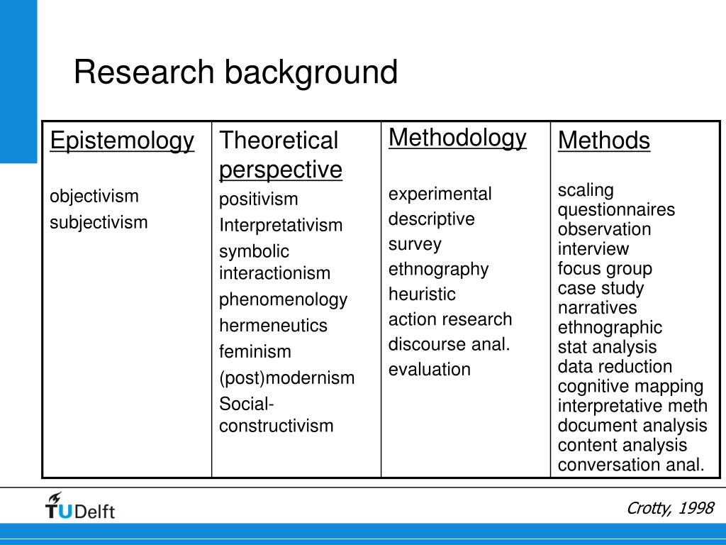 Research background