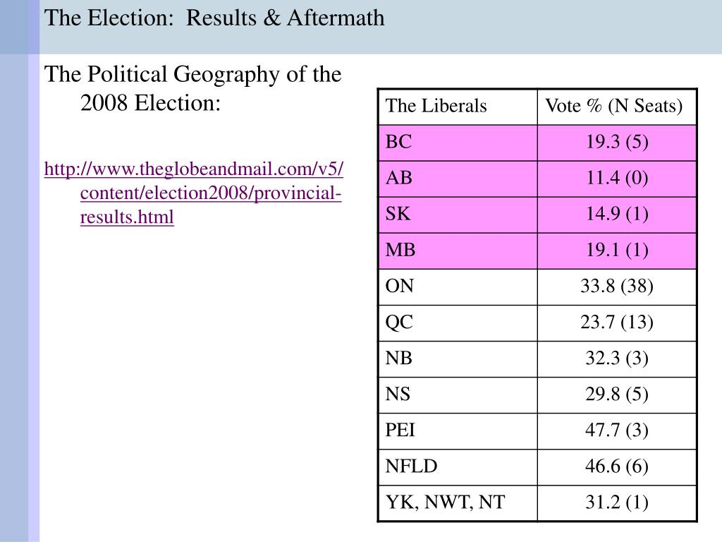 The Election:  Results & Aftermath