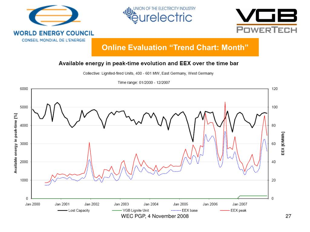 """Online Evaluation """"Trend Chart: Month"""""""