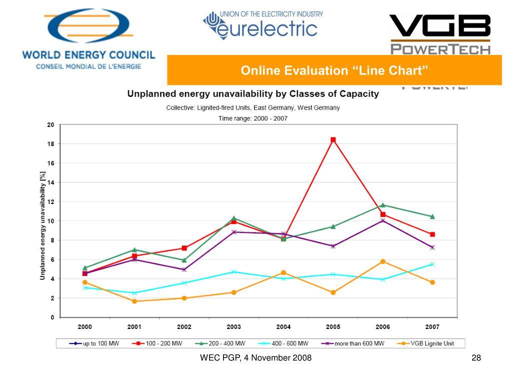 "Online Evaluation ""Line Chart"""