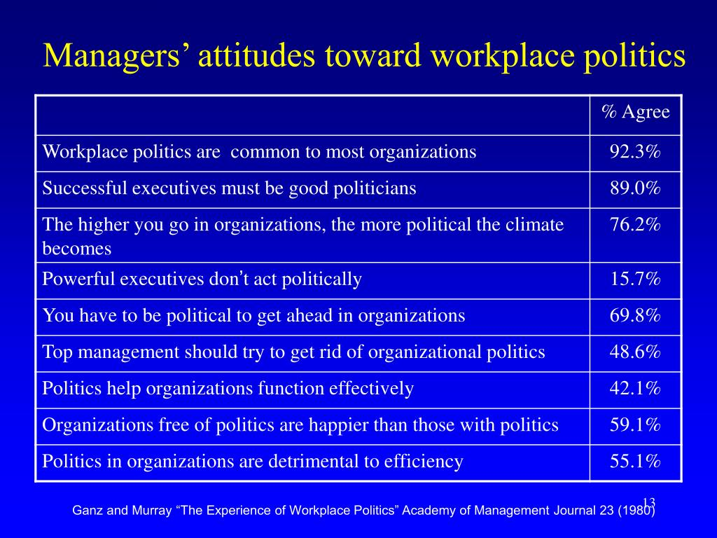 Managers' attitudes toward workplace politics