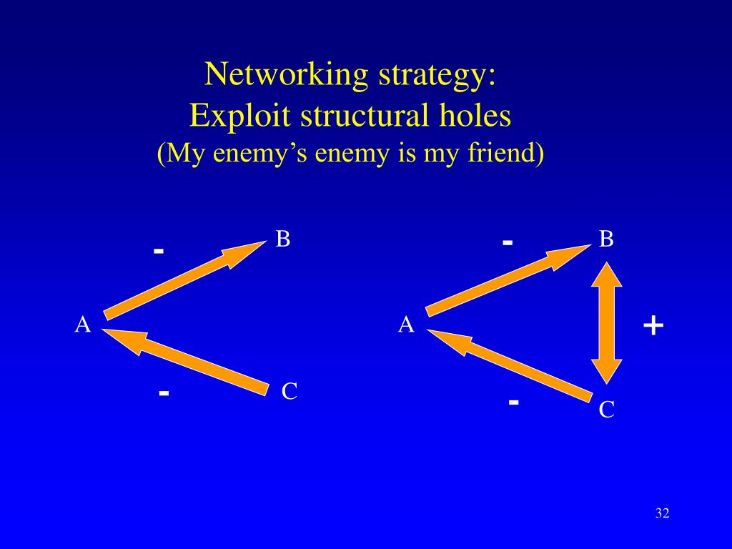 Networking strategy: