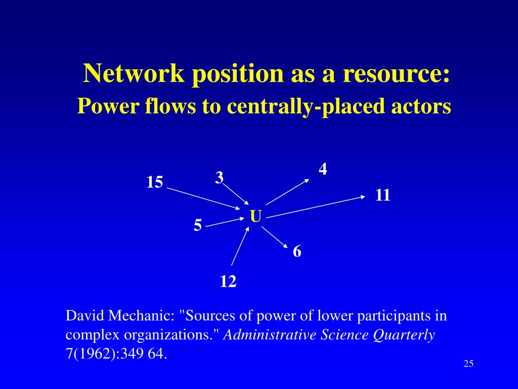 Network position as a resource: