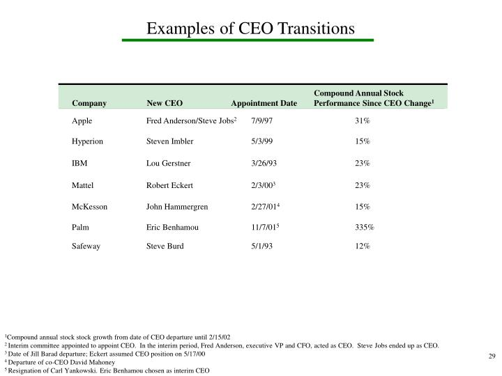 Examples of CEO Transitions