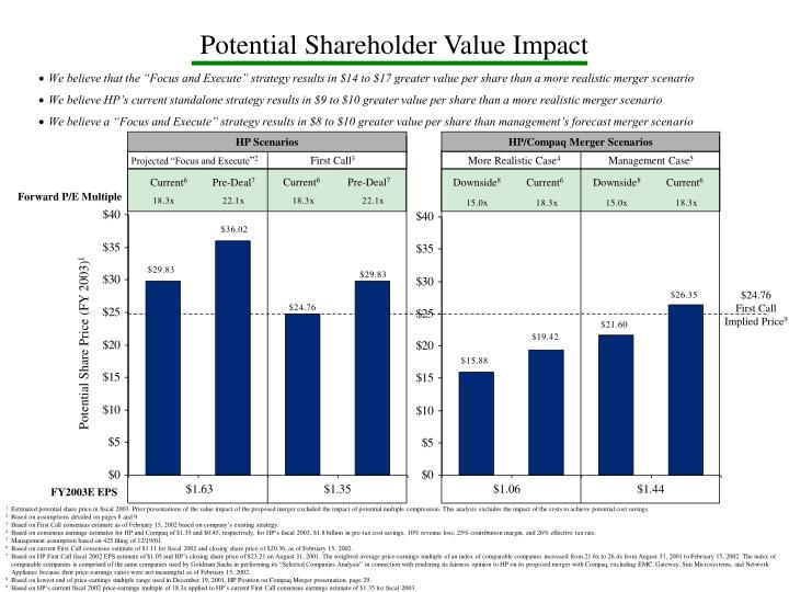 Potential Shareholder Value Impact