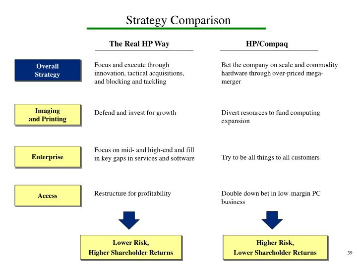 Strategy Comparison