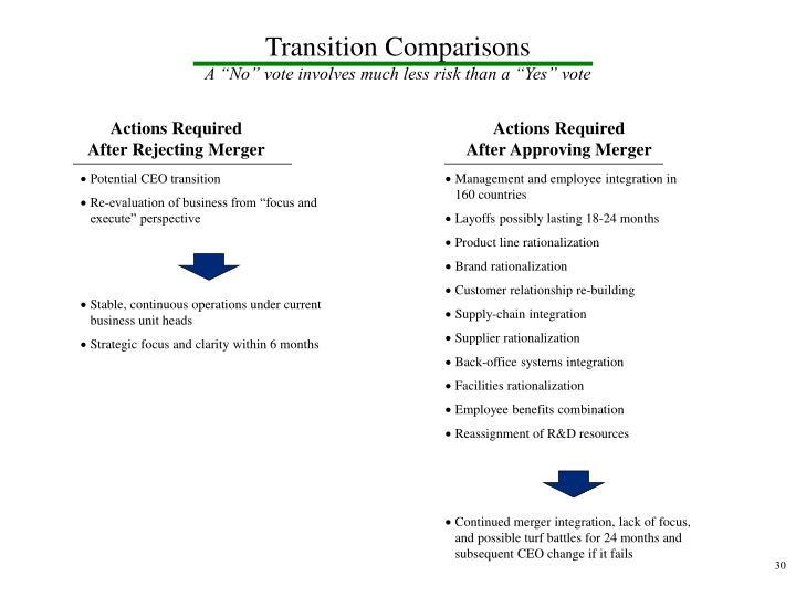 Transition Comparisons