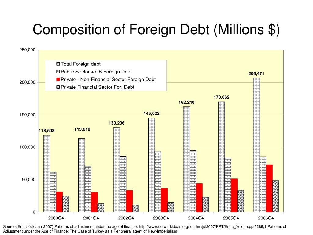 Composition of Foreign Debt (Millions $)