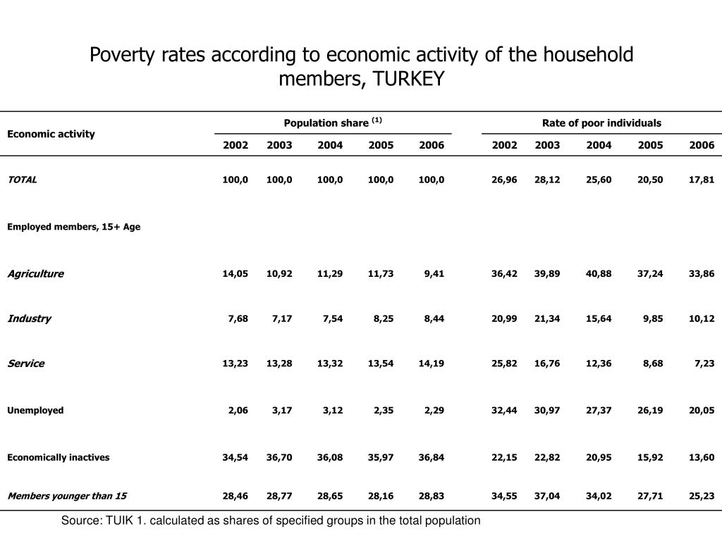 Poverty rates according to economic activity of the household members, TURKEY