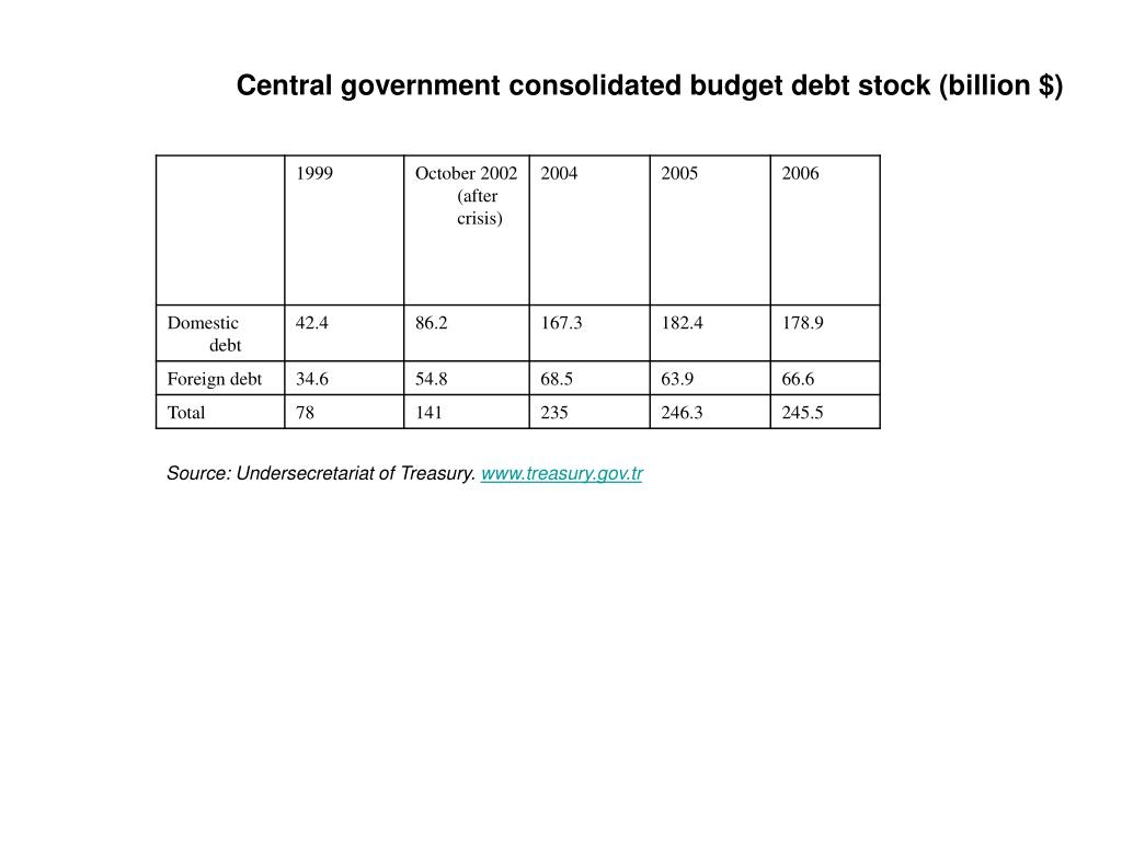 Central government consolidated budget debt stock (billion $)