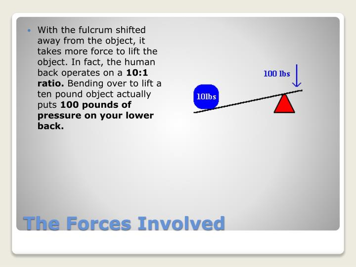 With the fulcrum shifted away from the object, it takes more force to lift the object. In fact, the human back operates on a