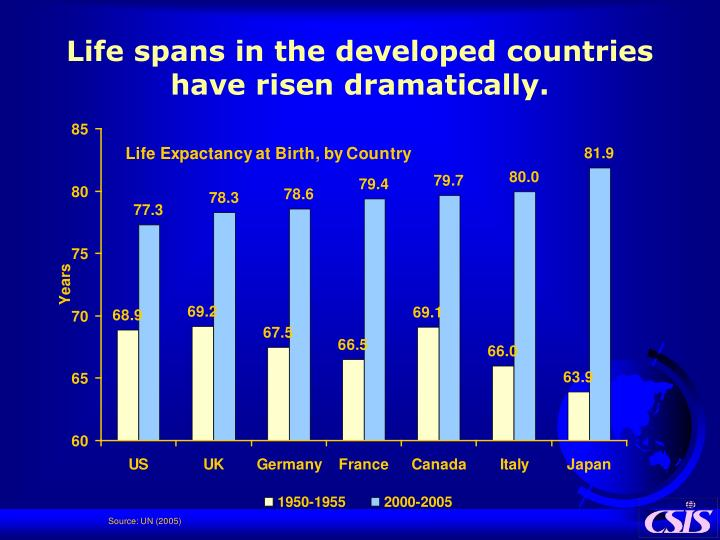 Life spans in the developed countries have risen dramatically.