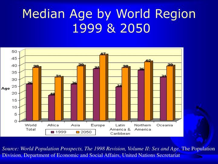 Median Age by World Region
