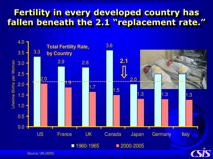 """Fertility in every developed country has fallen beneath the 2.1 """"replacement rate."""""""