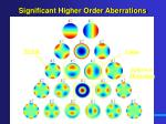 significant higher order aberrations