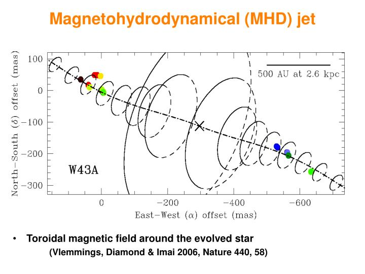 Magnetohydrodynamical (MHD) jet