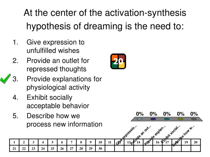 activation synthesis Dreams are a by-product of brain activity during sleep _apexx [em3]   activation synthesis theory is a neurobiological theory of dreams, put forward by  allan.