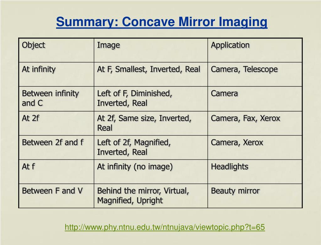 Summary: Concave Mirror Imaging