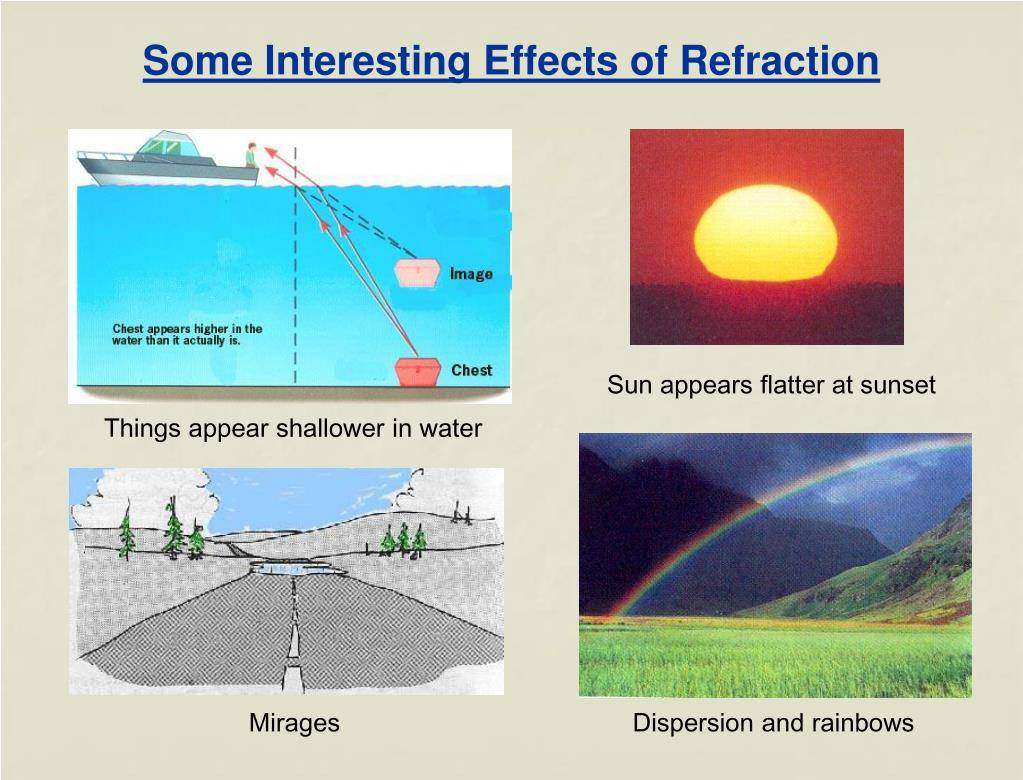 Some Interesting Effects of Refraction
