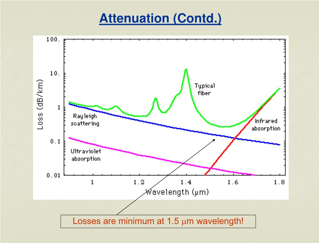 Attenuation (Contd.)