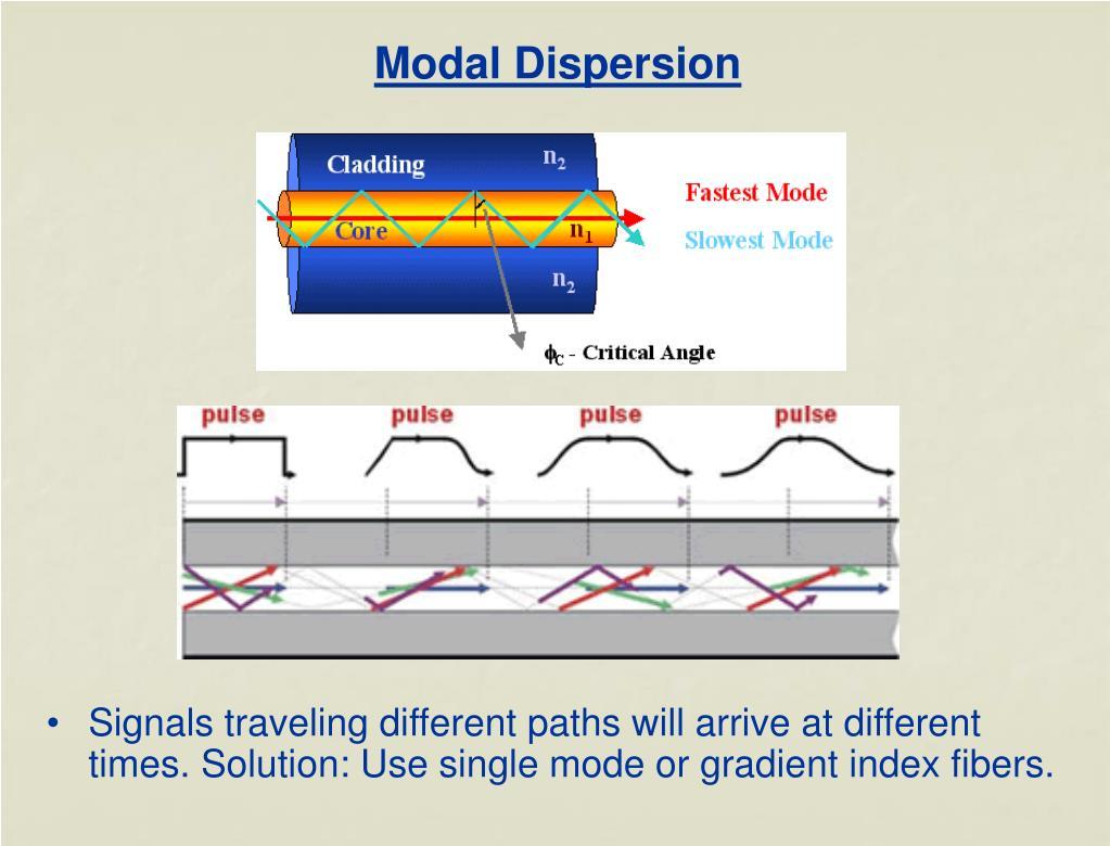 Modal Dispersion