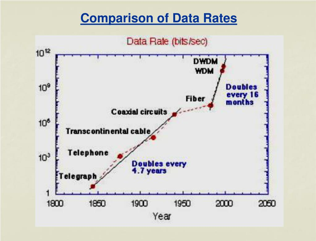 Comparison of Data Rates