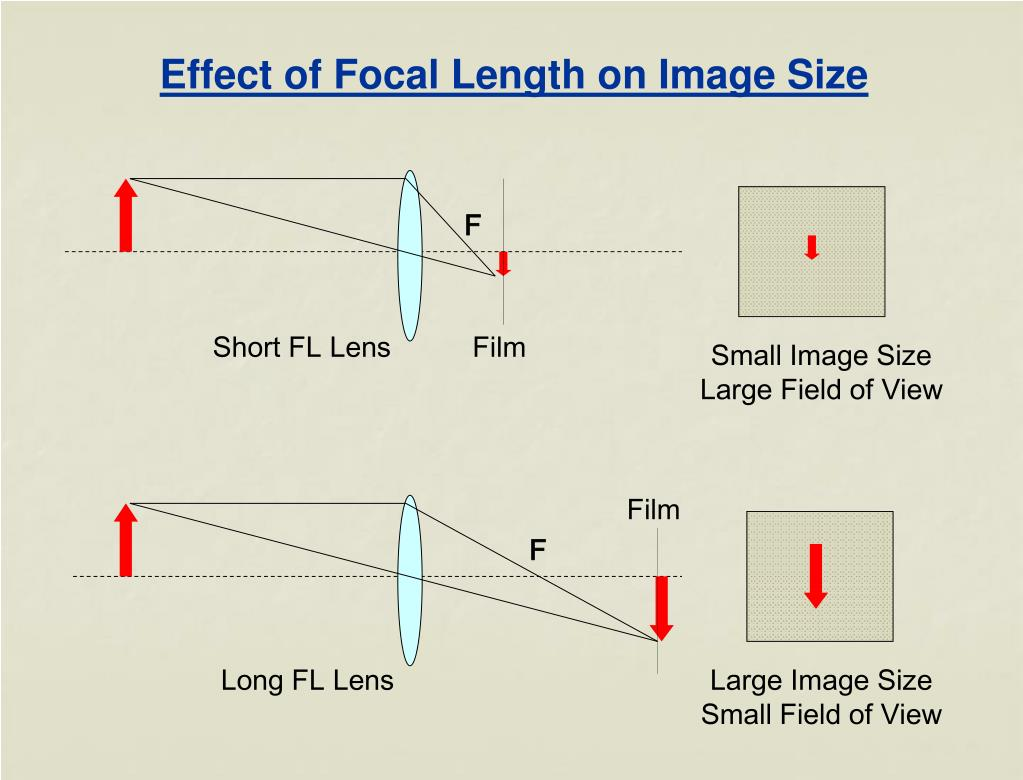 Effect of Focal Length on Image Size