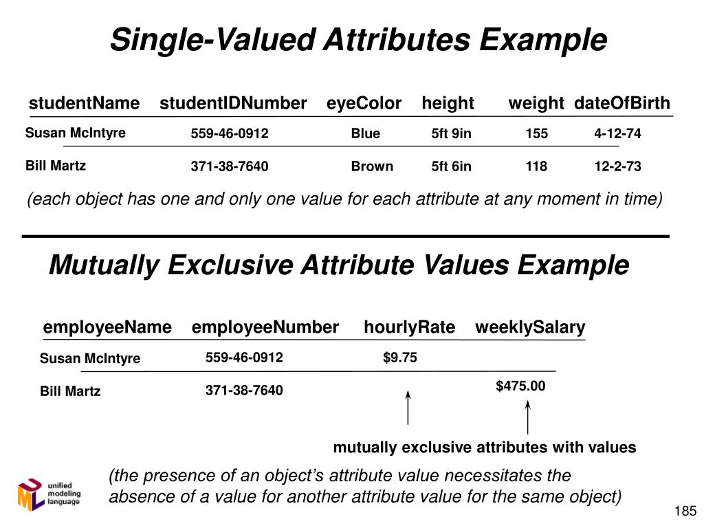 Single-Valued Attributes Example