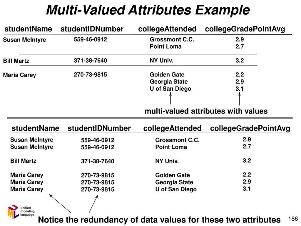 Multi-Valued Attributes Example