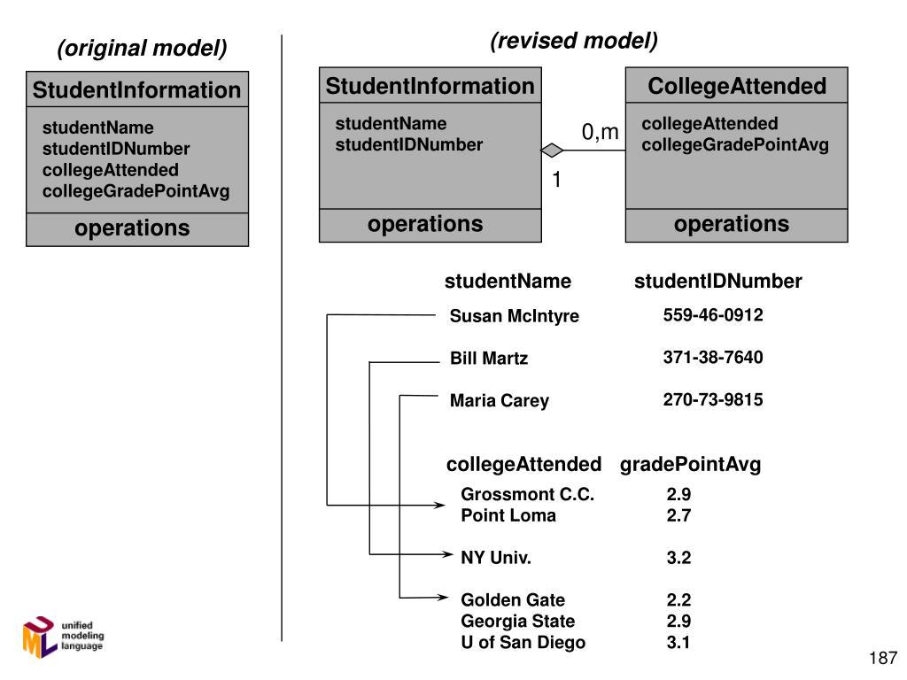 (revised model)