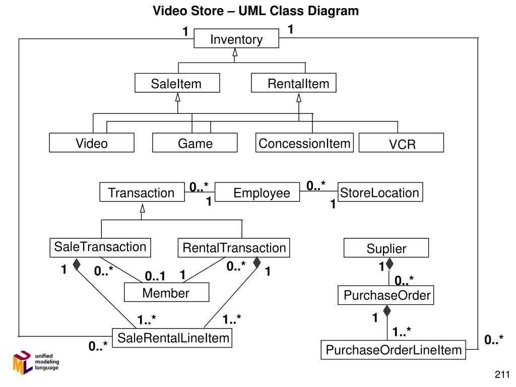 Video Store – UML Class Diagram