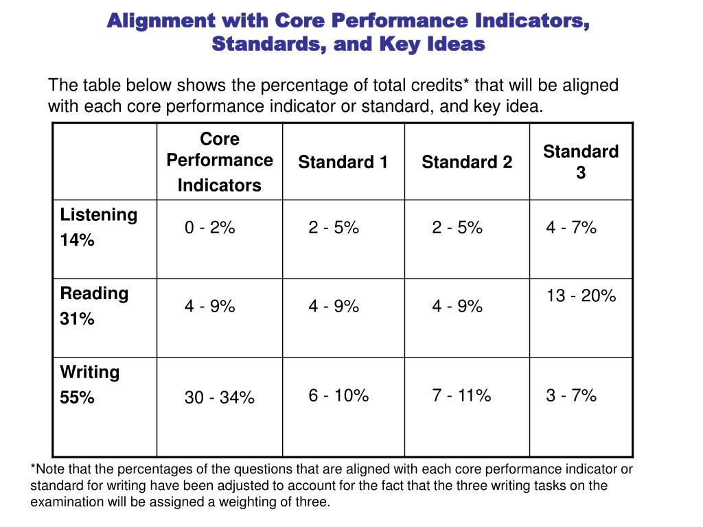 Alignment with Core Performance Indicators,